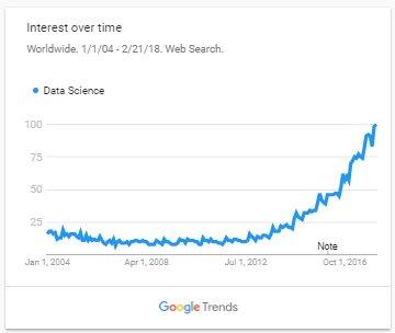 الداتا ساينس في جوجل وارتفاع الاهتمام عليها